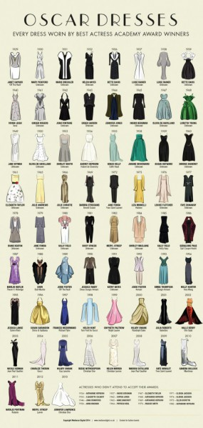 In the NOW: Oscar Dresses Infographic