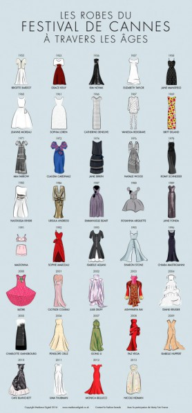 cannes-dresses-inforgraphic